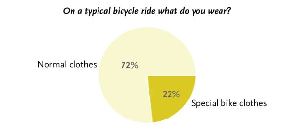 Why I Cycle: What do you wear?