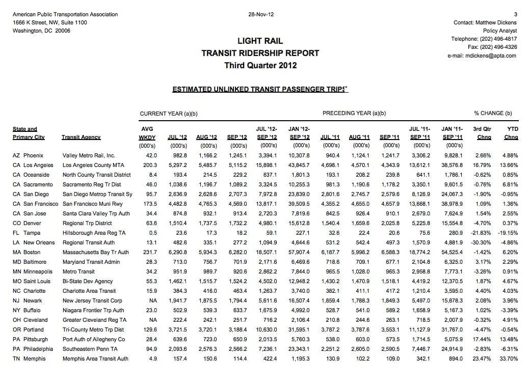 Light Rail Ridership Report (APTA)