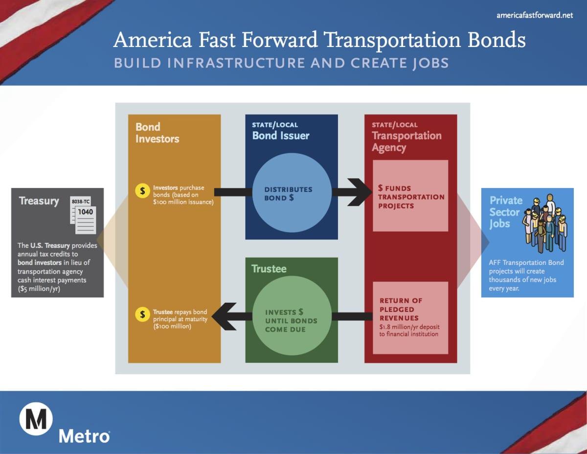 america-fast-forward-bonds