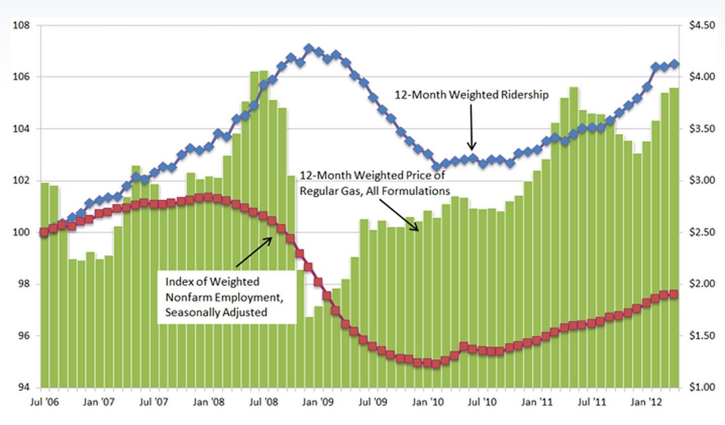 GasEmploymentRidershipGraph