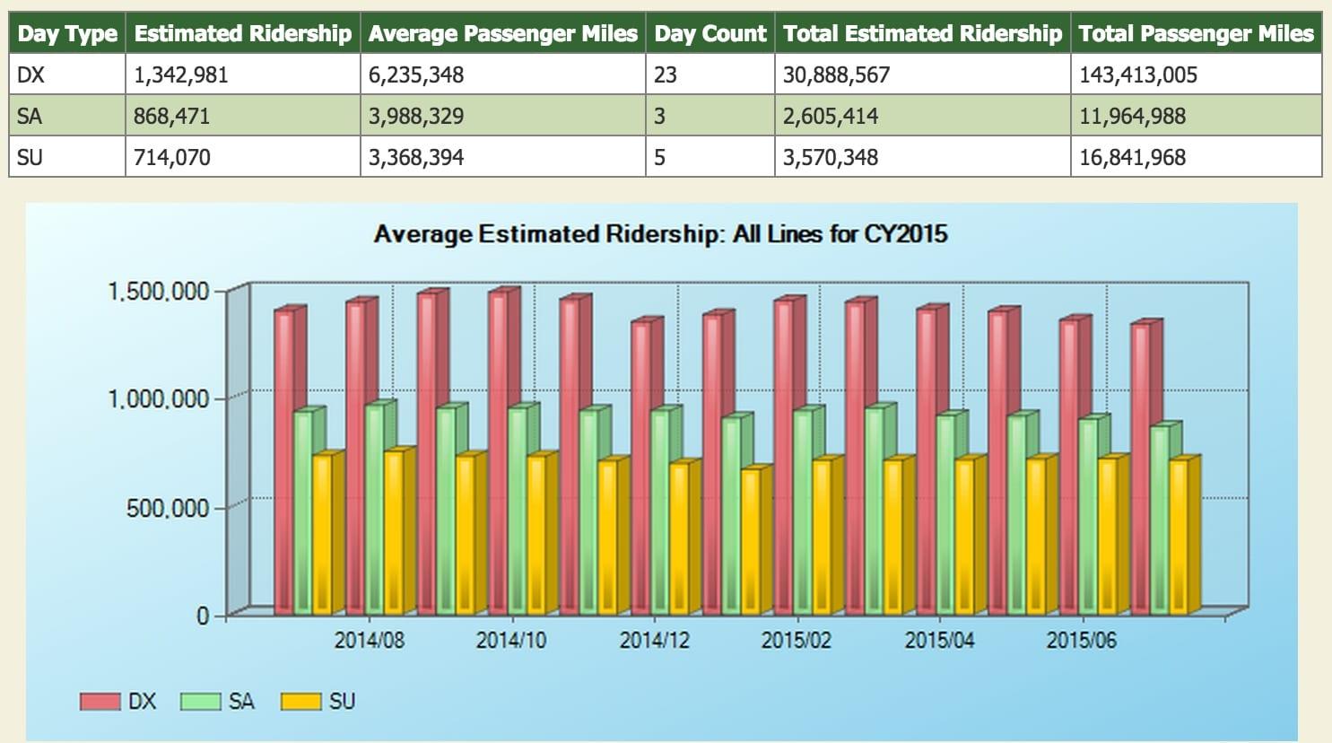 July2015 ridership