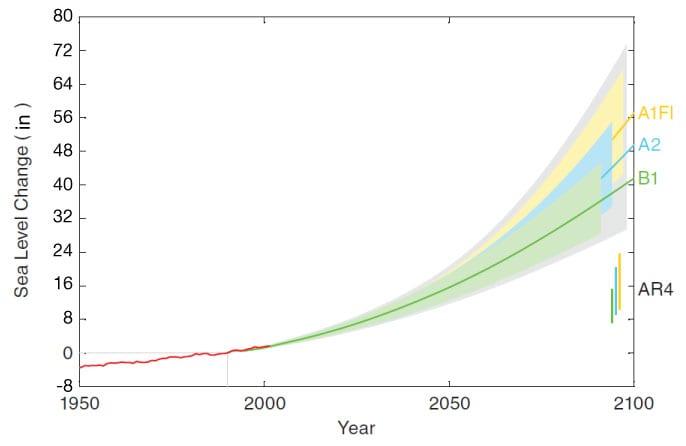 ScenarioSLRGraph-large
